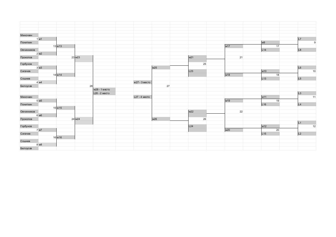 Турнирная таблица на 16 команд