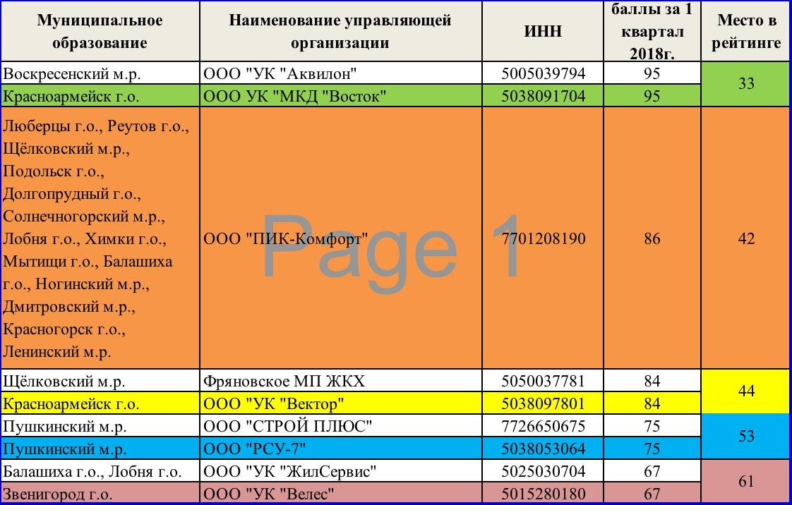 Стали лучшей управляющей компанией в Красноармейске за первый квартал 2018 года