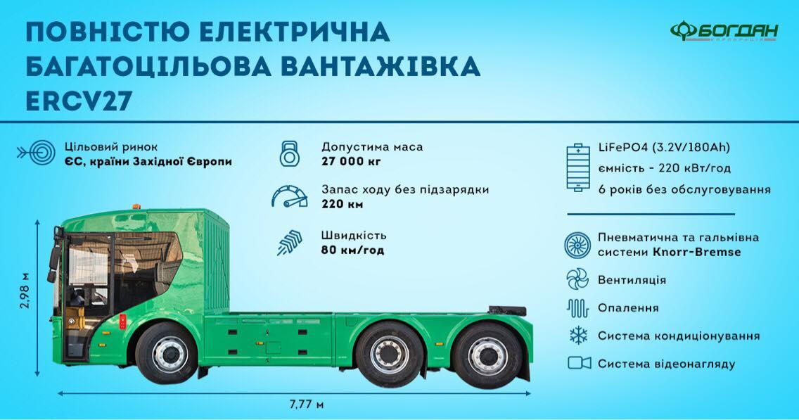 Хорошая новость: В Украине изобрели первый украинский электрогрузовик (Фото)