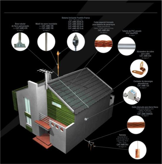 Расчет молниезащиты зданий и сооружений