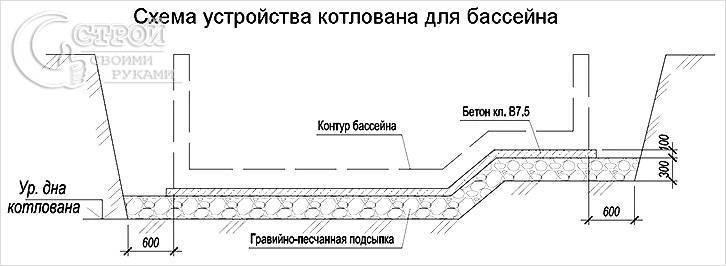 Схемы  конструкции бассейна: