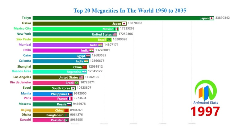 Top 20 Megacities In The World 1950 to 2035 World's Largest Cities By Population