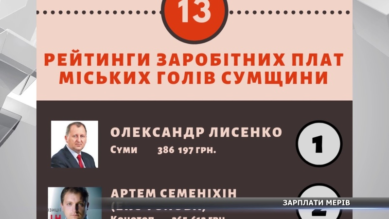 Скільки заробляли міські голови Сумщини у 2017