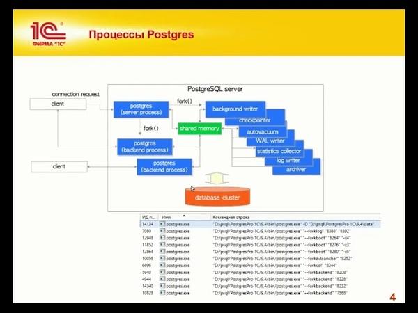 Описание общей архитектуры СУБД PostgreSQL - Курс 1С:Эксперт - 1С:Учебный центр №1