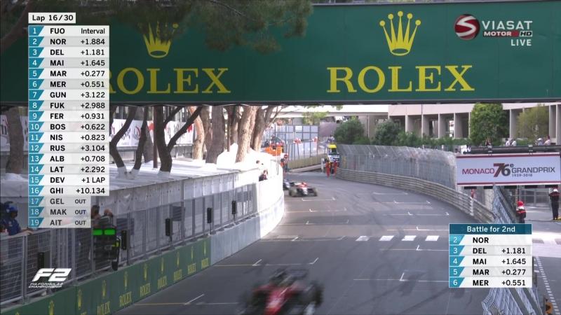GP2 2018. Round 4. Monaco. Race2