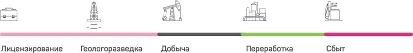 Обзор Башнефти. Прогноз дивидендов.
