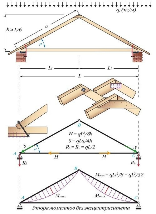 Стропильная система двухскатной крыши и ее устройство.