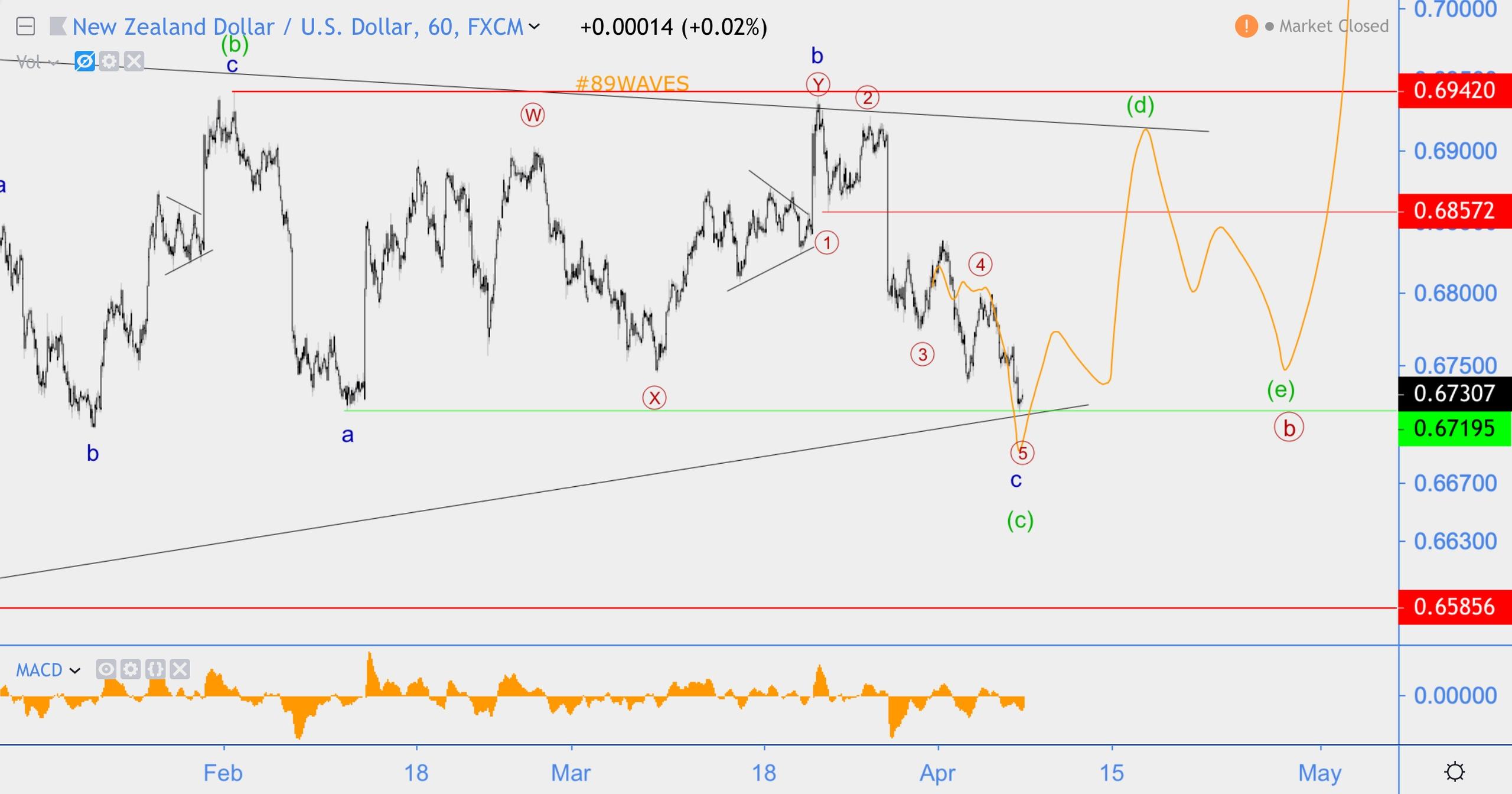 Волновой анализ NZD/USD, AUD/USD, BTC/USD хронология