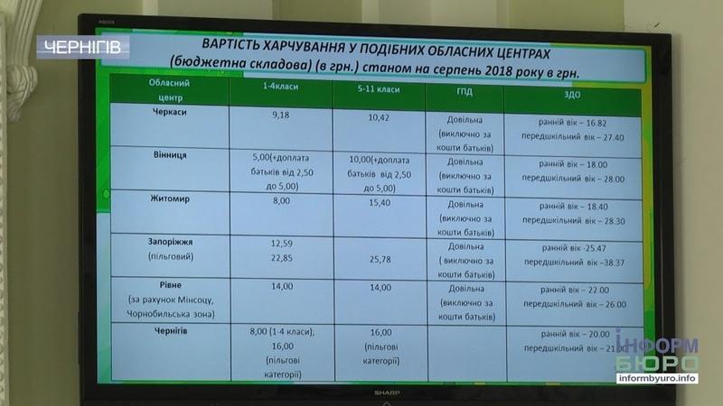 У Чернігівській міськраді пообіцяли щось вигадати із якістю і ціною шкільного харчування