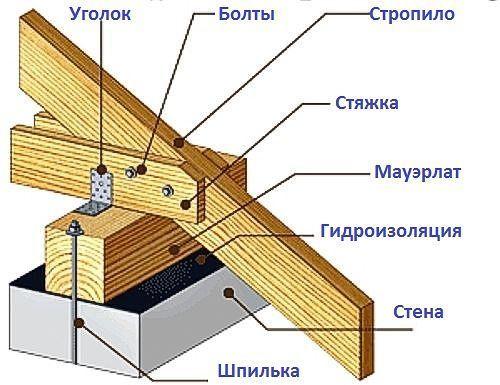 #узлы#мауэрлат#конек#кобылка#крыша
