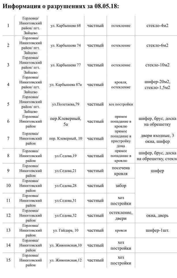 Сводка о событиях в ДНР и ЛНР за неделю 05.05 - 11.05.18