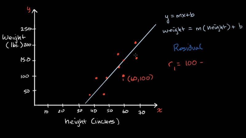 Introduction to residuals and least squares regression