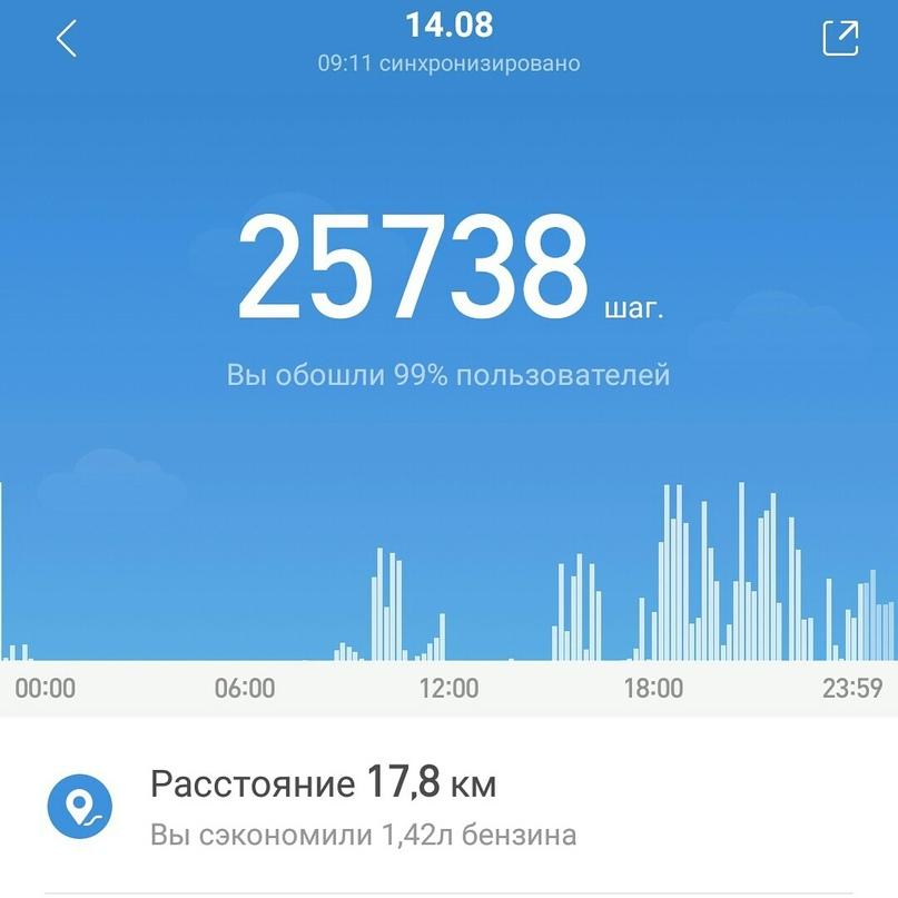 Алёна Вахромеева | Нижний Новгород