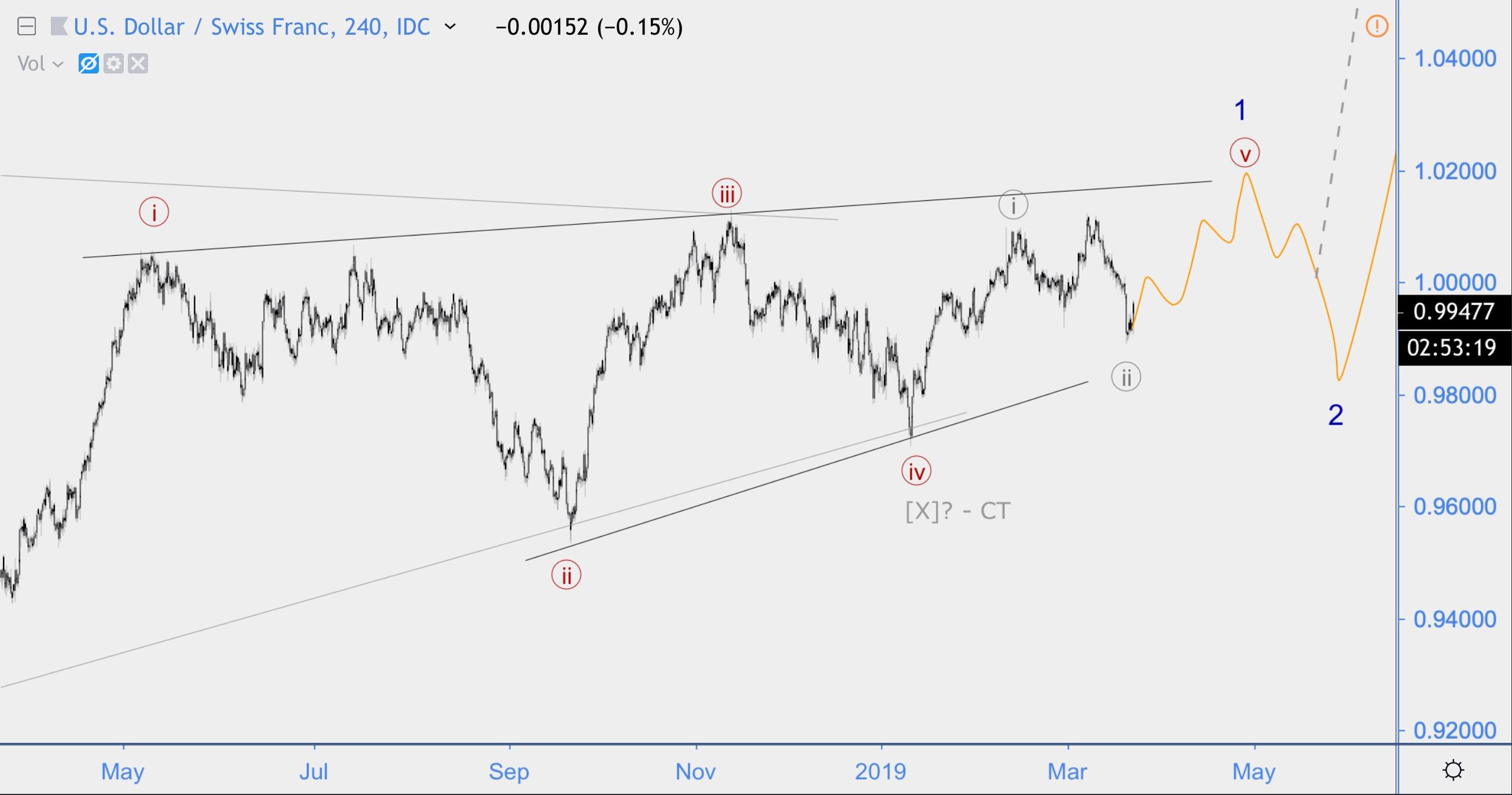 Волновой анализ USD/CHF, Сбербанк