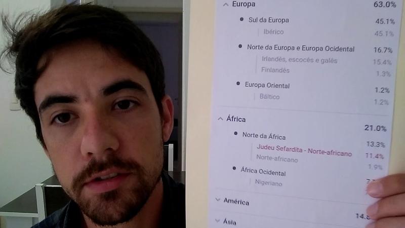 Teste de ancestralidade global por DNA: Brasileiro