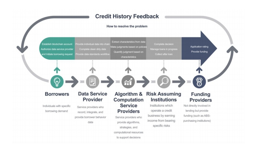 Distributed Credit Chain