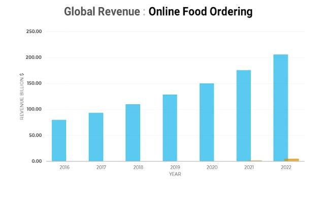 Pendapatan Di Segmen Online Takeaway Pengiriman Makanan Mencapai Us  Miliar Pada