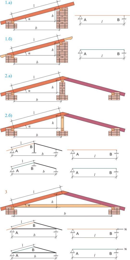 Расчет стропил - треугольной арки с затяжкой