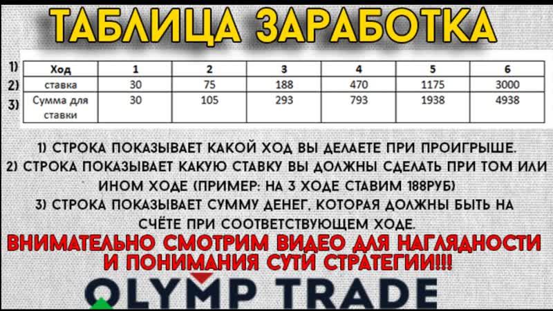 Беспроигрышная стратегия для школьников и студентов в Olymp Trade. Регистрация здесь tds.kingfin.com/537644/