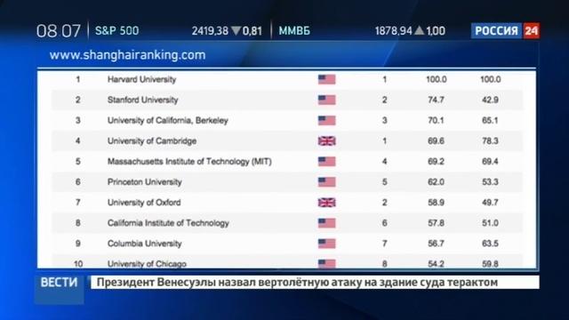 Новости на Россия 24 • 12 российских вузов попали в Шанхайский рейтинг университетов