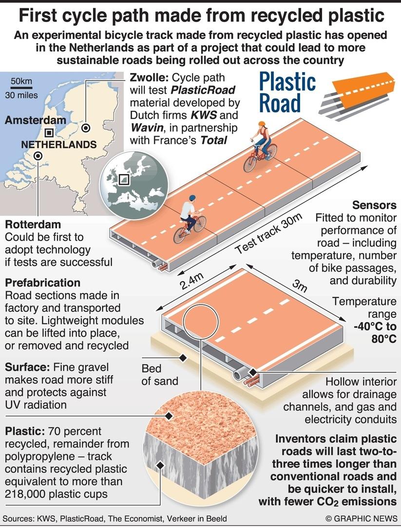 Тестовый участок дороги из пластика в Нидерландах
