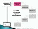 Вебинар «Введение в оценку проектов и программ в сфере детства»