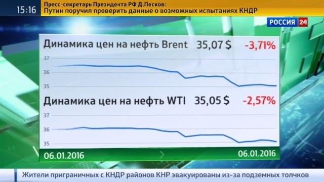 Новости на Россия 24 • Все ниже и ниже: цена Brent опустилась до минимума за 11 лет