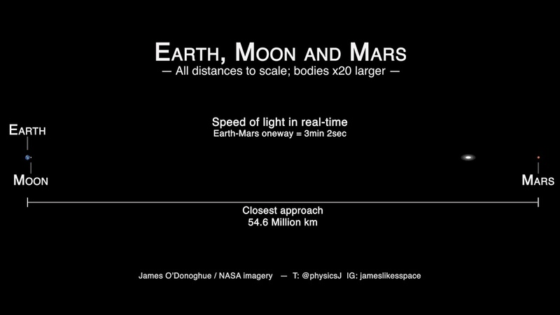 Earth Moon Mars distances to scale at LIGHT SPEED