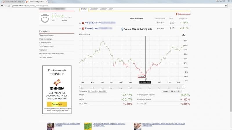 ФИНАМ/Comon/Автоследование. Графическое отображение и расчет доходности по счету