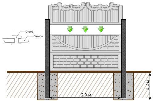 Строительство декоративных заборов из бетона