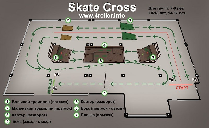 Skate Cross группа 7-9 лет, 10-13 лет, 14-17 лет