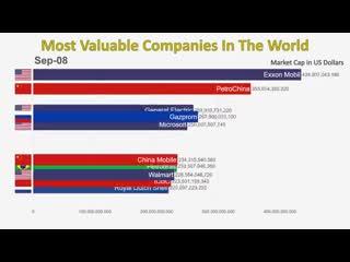 Самые дорогие компании мира 1997-2019