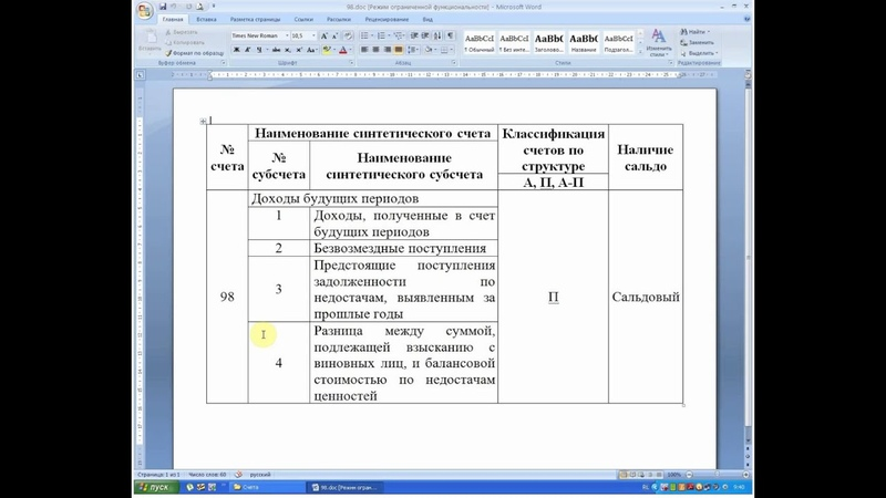 Бухгалтерский учет. Счет 98 Доходы будущих периодов (главные характеристики, которые надо выучить)