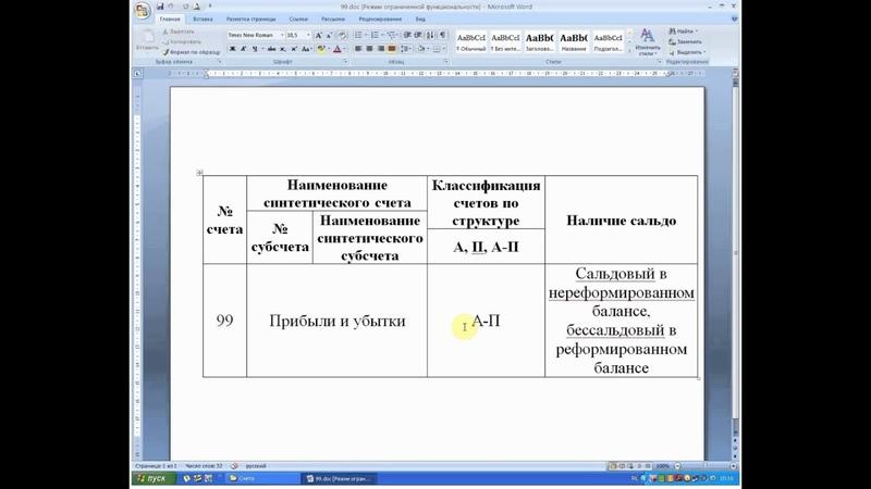 Бухгалтерский учет. Счет 99 Прибыли и убытки (главные характеристики, которые надо выучить).