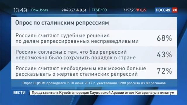 Новости на Россия 24 • Половина россиян считает, что сталинские репрессии нельзя оправдать ничем