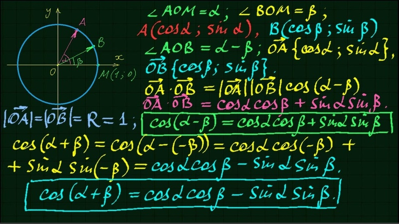 Косинус разности и суммы двух углов Тригонометрия 6