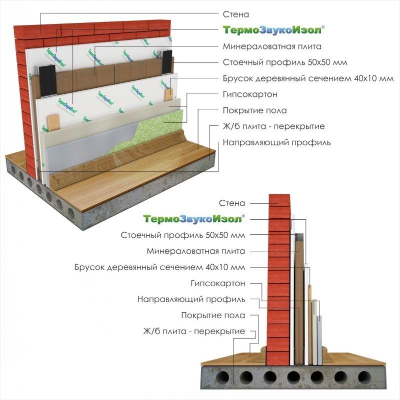 Звукоизоляция стен с применением ТермоЗвукоИзола