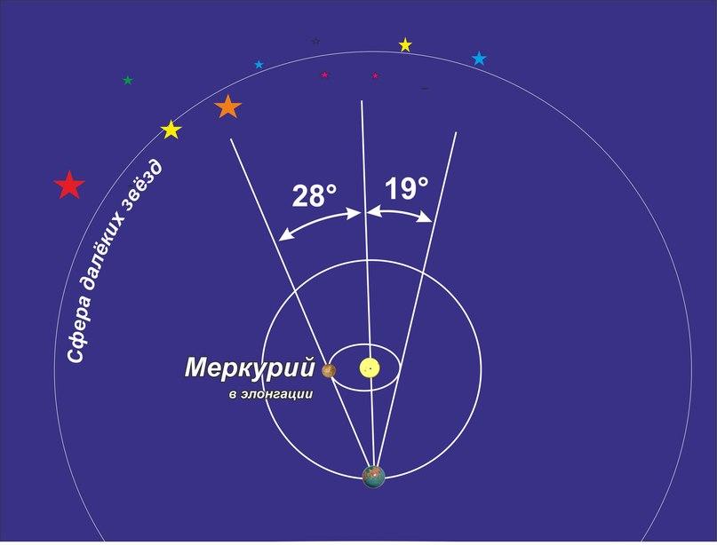 Расположение орбит Земли и Меркурия. Почему Меркурий не может отойти на угол более 28°