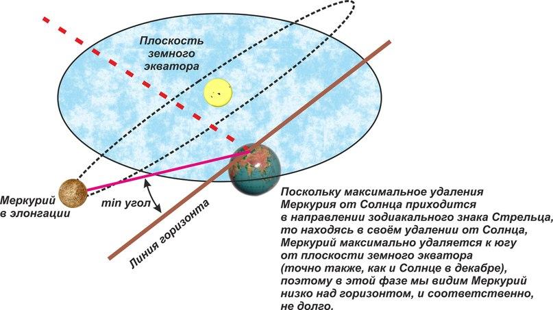 Поскольку максимальное удаление Меркурия от Солнца приходится в направлении зодиакального знака Стрельца, то находясь в своём удалении от Солнца, Меркурий максимально удаляется к югу от плоскости земного экватора(точно также, как и Солнце в декабре), поэтому в этой фазе мы видим Меркурий низко над горизонтом, и соответственно, не долго.