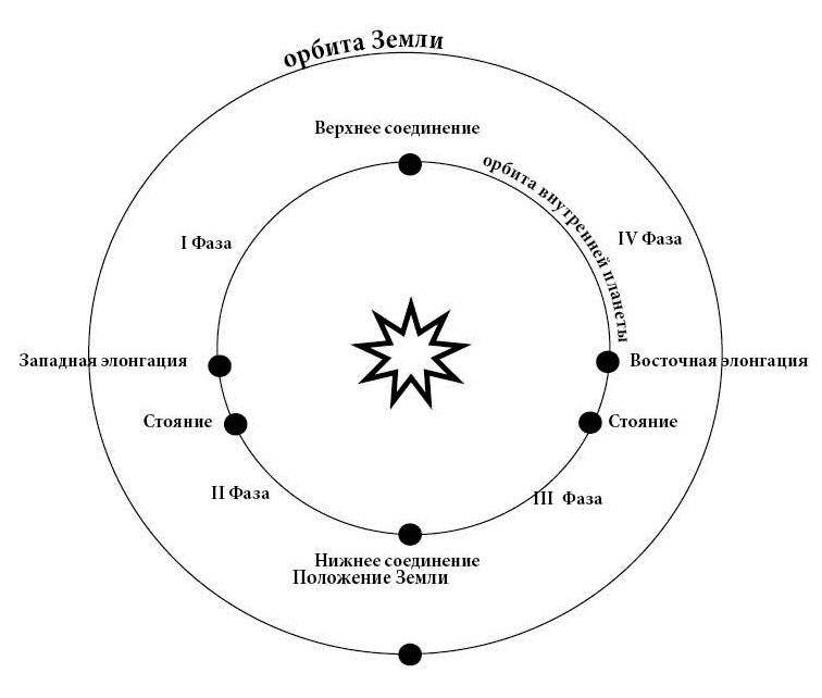 ФАЗЫ МЕРКУРИЯ.Верхнее соединение(планета находится за Солнцем от Земли, на прямой: планета-Солнце-Земля),I фаза(прямое движение, планета отходит от Солнца, степень освещённости диска медленно уменьшается, но сама планета при этом приближается к Земле, поэтому её блеск растёт). Западная элонгация (планета отдаляется от долготы Солнца на максимальный угол — наивысший блеск).Медленное движение(планета замедляет скорость своего видимого перемещения).Стояние(момент остановки между сменой направления движения).II фаза(ретроградное движение, планета начинает обгонять Землю, степень освещённости диска резко падает).Нижнее соединение(планета находится между Землёй и Солнцем, планета максимально приближена к Земле, но обращена неосвещённой стороной).III фаза(ретроградное движение, планета обогнала Землю, вновь начинает увеличиваться степень освещённости её диска).Стояние(планета начала «заворачивать за Солнце»). IV фаза, медленное движение (планета начала увеличивать видимую скорость).Восточнаяэлонгация(планета вновь отдаляется от положения Солнца на максимальный угол — наивысший блеск).IV фаза, быстрое движение(прямое движение, планета «завернула за Солнце», планета физически удаляется от Земли и её видимое положение оказывается всё ближе к Солнцу).Верхнее соединение.
