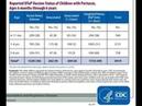 Найбільше на кашлюк хворіють діти які вакциновані проти кашлюка Офіційна статистака