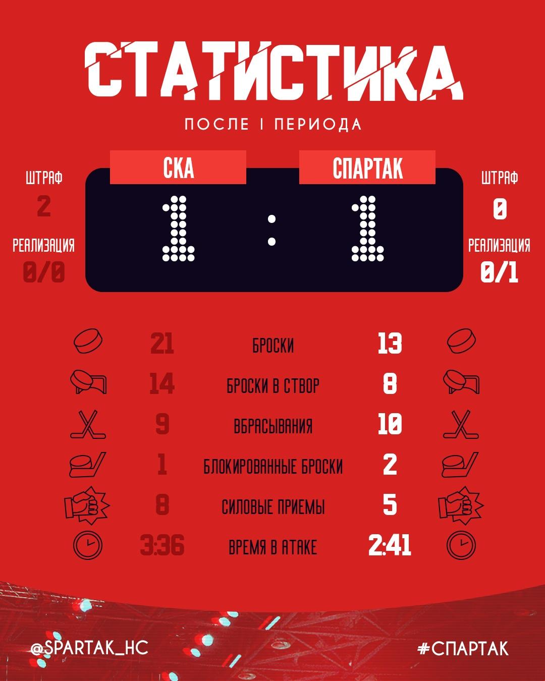 Статистика после 1-го периода матча СКА – «Спартак»
