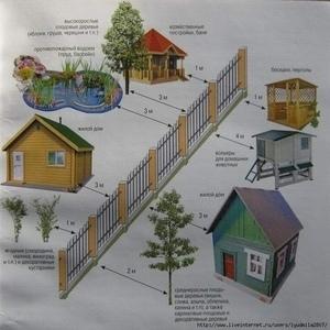 Санитарные нормы и правила для жилых домов