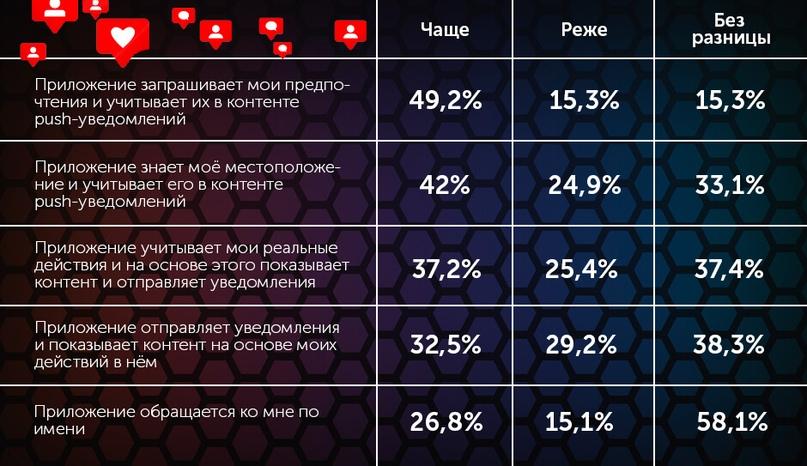 А вот результаты ответа на вопрос о том, какие типы персонализации сообщений заставляют людей пользоваться приложением чаще или реже: