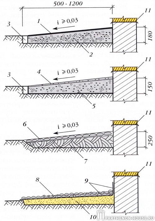 Гидроизоляция фундаментов на основе синтетических смол, полимеров и битума
