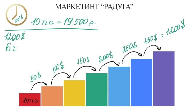 📦 TILCOIN обзор 03 05 18 СТРАТЕГИЯ ПОБЕДИТЕЛЯ 3270 $ ЗА СПАСИБО