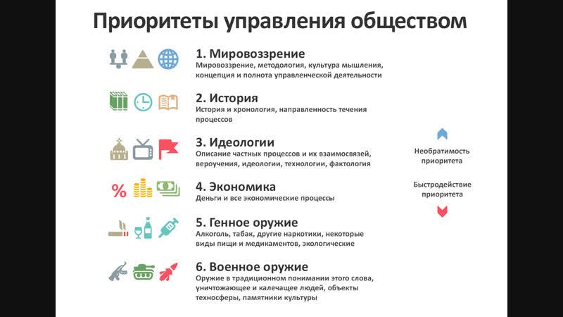 Шесть приоритетов управления