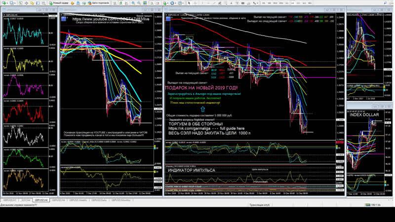 Forex Signals GBPUSD indicator Big Data online for top trader. Форекс сигналы GBPUSD