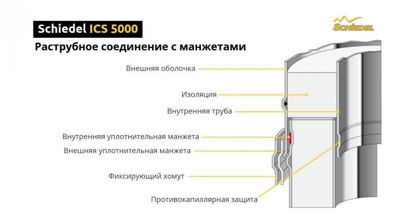 Schiedel ICS 5000 раструбное соединение с манжетами