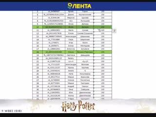 Гарри Поттер. 3-я неделя, победители